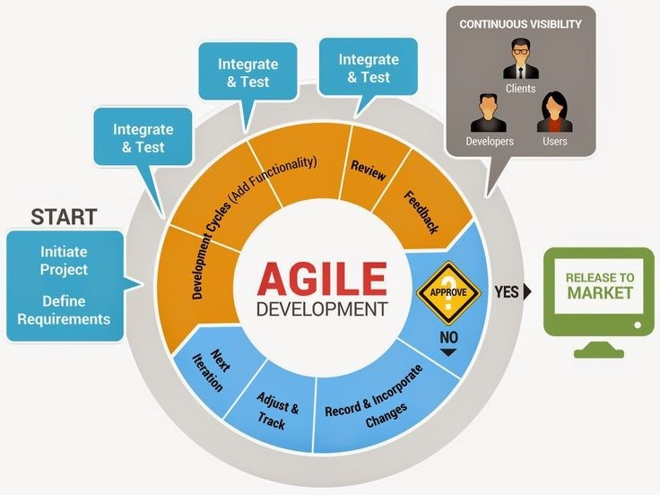Agile Development Methods Dalam Pengembangan Software